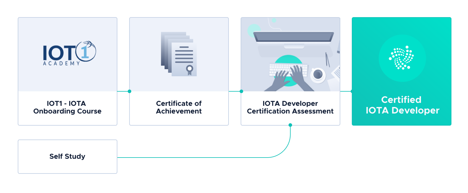 Certification Workflow